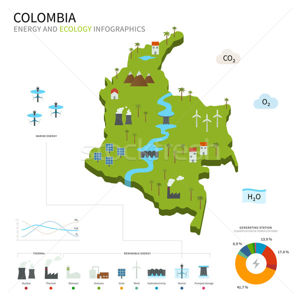 Energy industry and ecology of Colombia Stock photo © tkacchuk