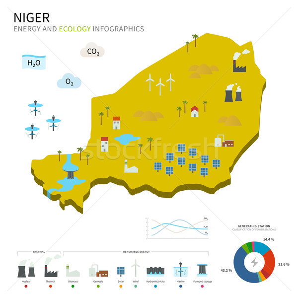 Energy industry and ecology of Niger Stock photo © tkacchuk
