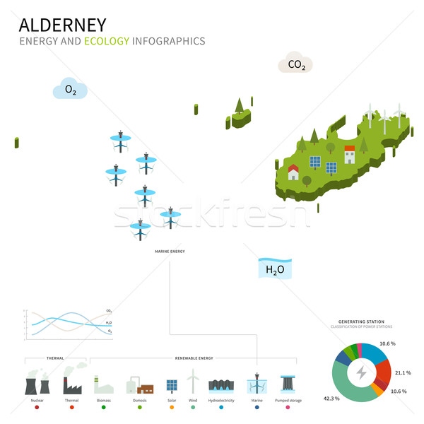 Energy industry and ecology of Alderney Stock photo © tkacchuk