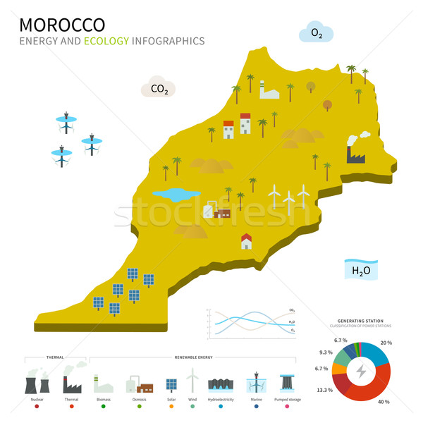 Energy industry and ecology of Morocco Stock photo © tkacchuk