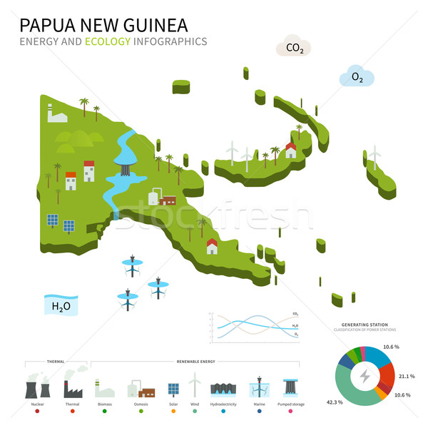 Energy industry and ecology of Papua New Guinea Stock photo © tkacchuk
