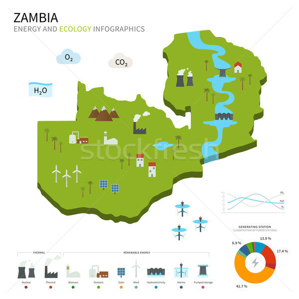 Energy industry and ecology of Zambia Stock photo © tkacchuk
