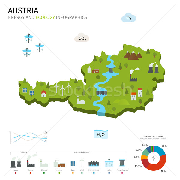 Energy industry and ecology of Austria Stock photo © tkacchuk