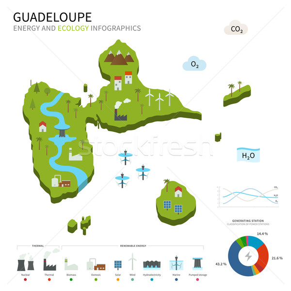 Energy industry and ecology of Guadeloupe Stock photo © tkacchuk