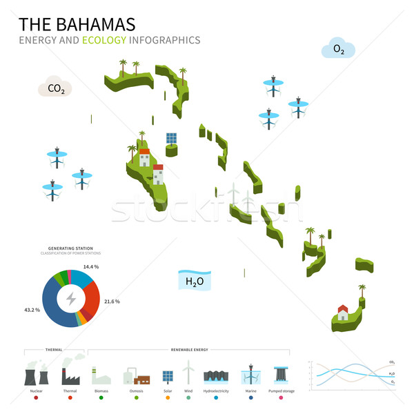 Energy industry and ecology of Bahamas Stock photo © tkacchuk