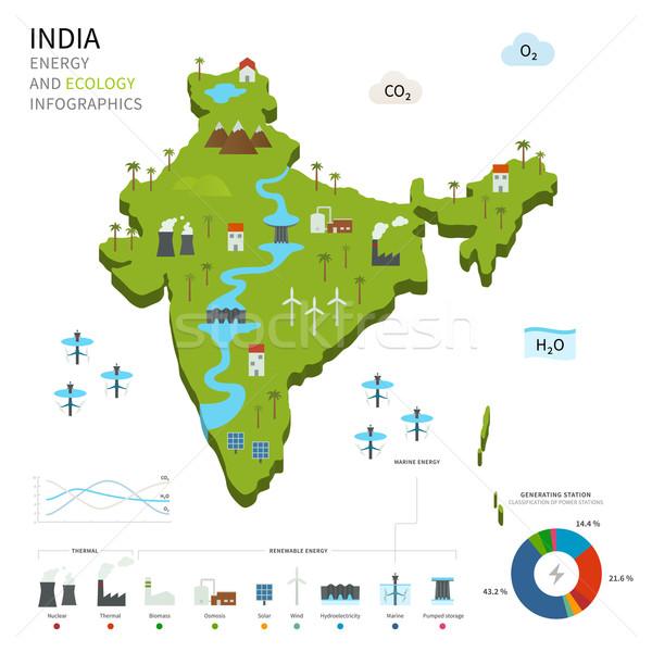 Energy industry and ecology of India Stock photo © tkacchuk