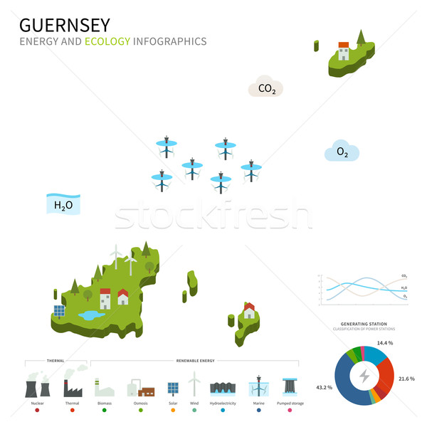 Energy industry and ecology of Guernsey Stock photo © tkacchuk