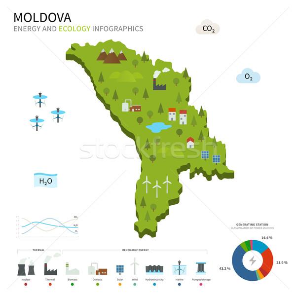 Energy industry and ecology of Moldova Stock photo © tkacchuk