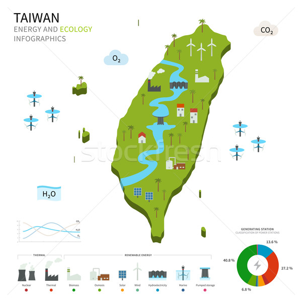 Energy industry and ecology of Taiwan Stock photo © tkacchuk