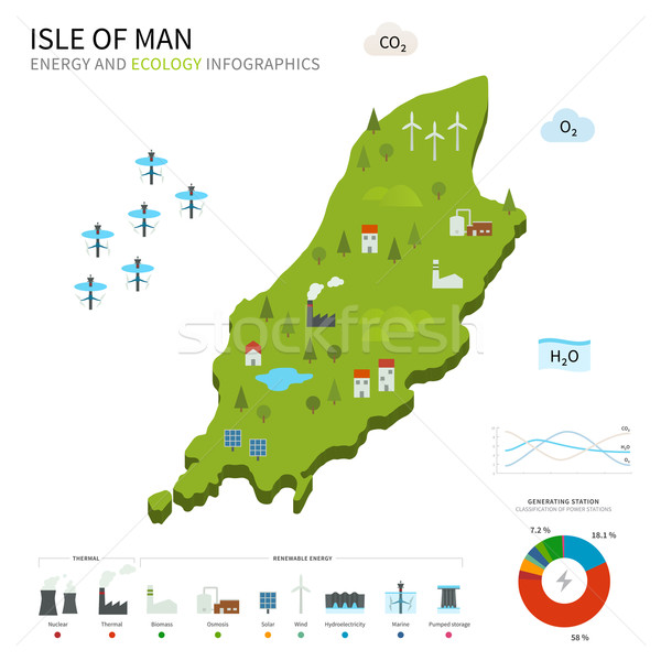 Energy industry and ecology map Isle of Man Stock photo © tkacchuk