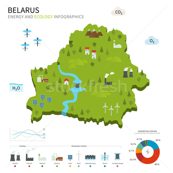 Energy industry and ecology of Belarus Stock photo © tkacchuk