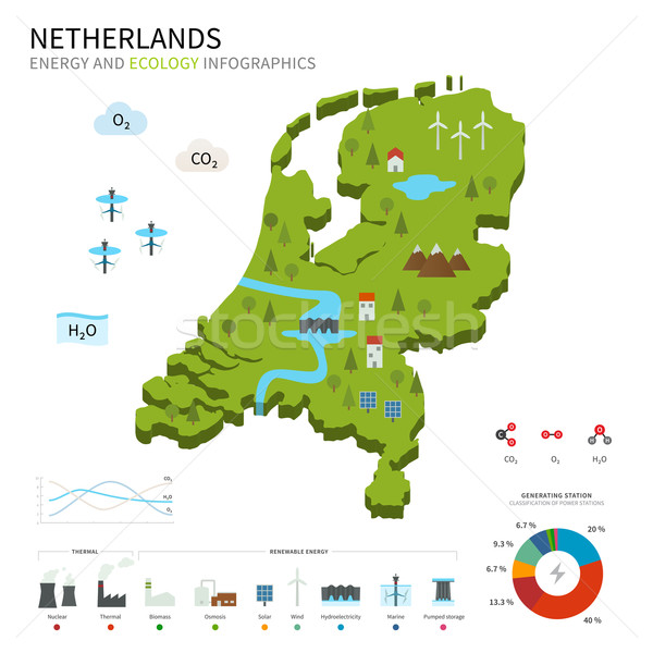 Energy industry and ecology of Netherlands Stock photo © tkacchuk