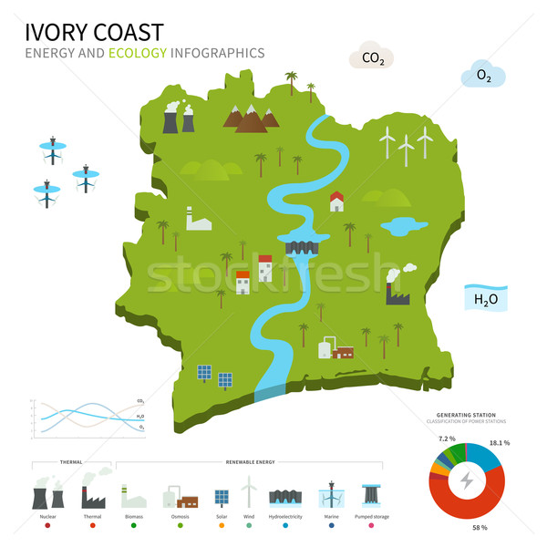 Energy industry and ecology of Ivory Coast Stock photo © tkacchuk