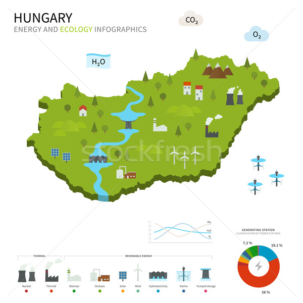 Energy industry and ecology of Hungary Stock photo © tkacchuk