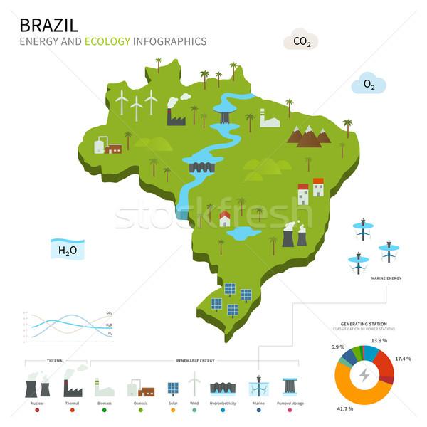 энергии промышленности экология Бразилия вектора карта Сток-фото © tkacchuk