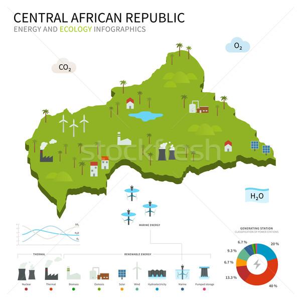 Energii przemysłu ekologia centralny Afryki republika Zdjęcia stock © tkacchuk