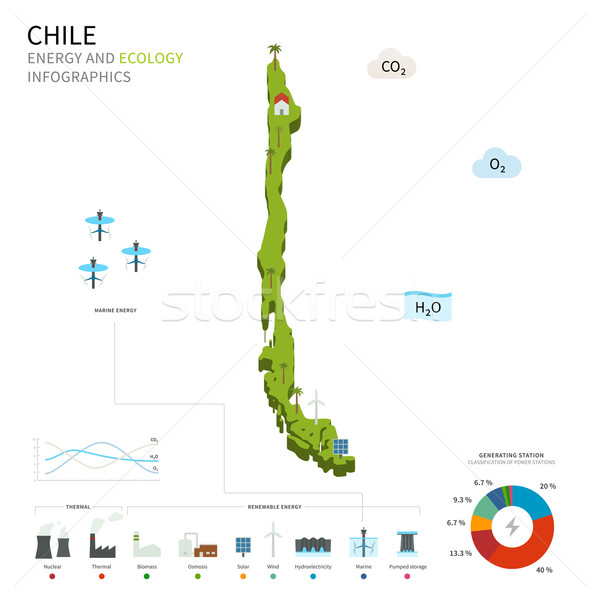 Energy industry and ecology of Chile Stock photo © tkacchuk