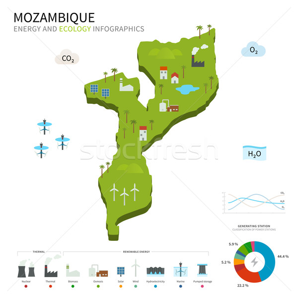 Energy industry and ecology of Mozambique Stock photo © tkacchuk