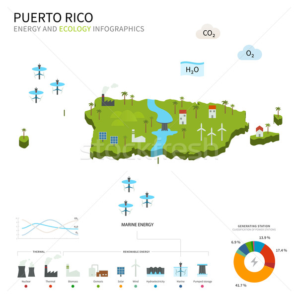 Energy industry and ecology of Puerto Rico Stock photo © tkacchuk
