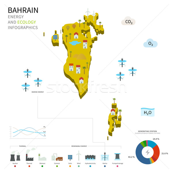 Energy industry and ecology of Bahrain Stock photo © tkacchuk
