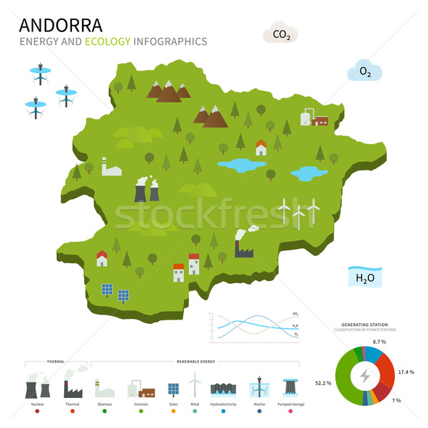 Energy industry and ecology of Andorra Stock photo © tkacchuk