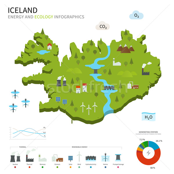 Energy industry and ecology of Iceland Stock photo © tkacchuk