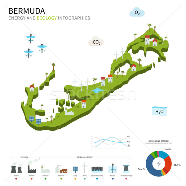 Energy industry and ecology of Bermuda Stock photo © tkacchuk