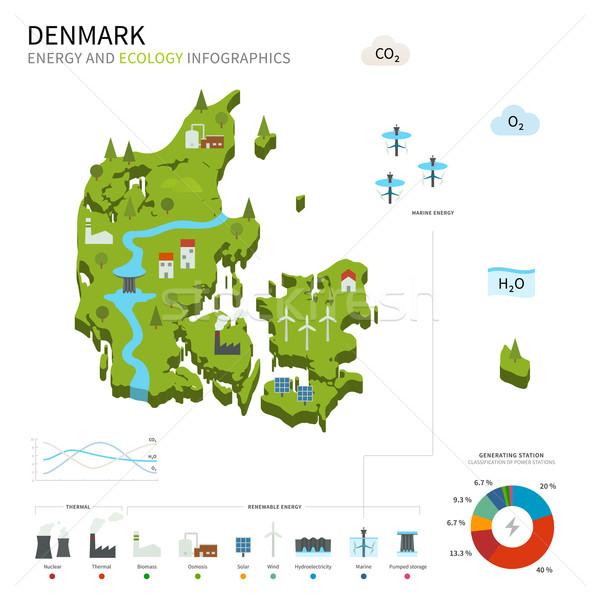 Energy industry and ecology of Denmark Stock photo © tkacchuk