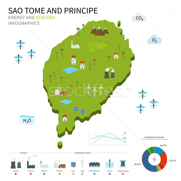 Energy industry, ecology of Sao Tome and Principe Stock photo © tkacchuk