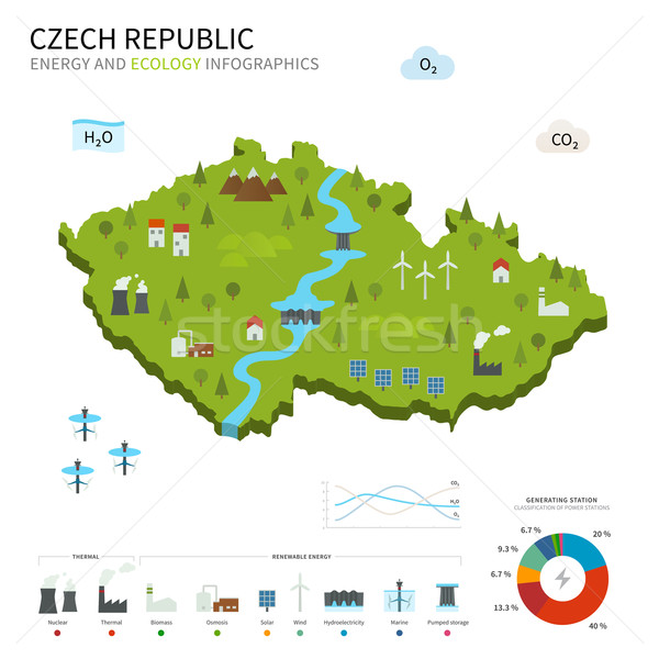 Energy industry and ecology of Czech Republic Stock photo © tkacchuk