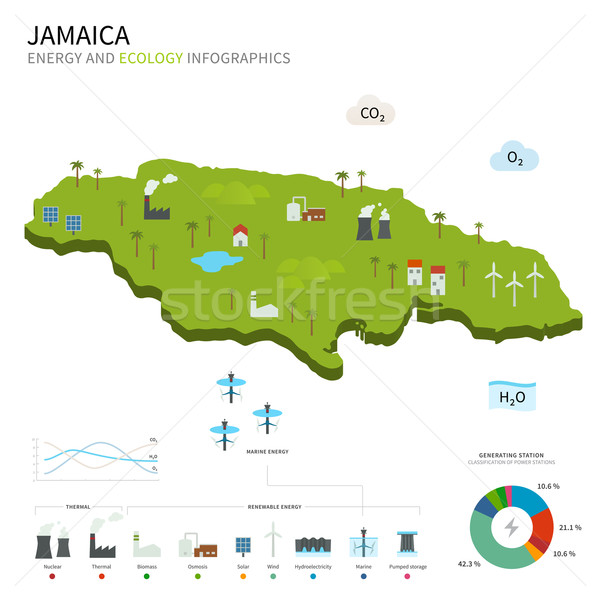Energy industry and ecology of Jamaica Stock photo © tkacchuk
