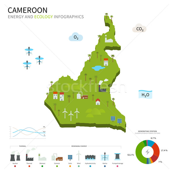 Energy industry and ecology of Cameroon Stock photo © tkacchuk