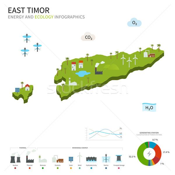 Energy industry and ecology of East Timor Stock photo © tkacchuk