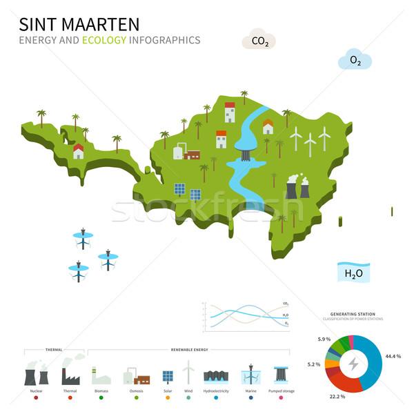 Energy industry and ecology of Sint Maarten Stock photo © tkacchuk
