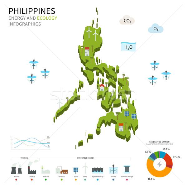 Enerji sanayi ekoloji Filipinler vektör harita Stok fotoğraf © tkacchuk