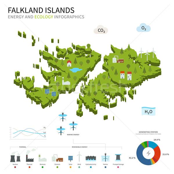 Energia ipar ökológia Falkland-szigetek vektor térkép Stock fotó © tkacchuk