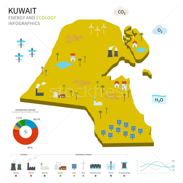 Stock photo: Energy industry and ecology of Kuwait