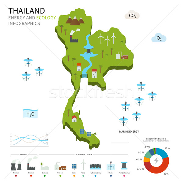 Energy industry and ecology of Thailand Stock photo © tkacchuk