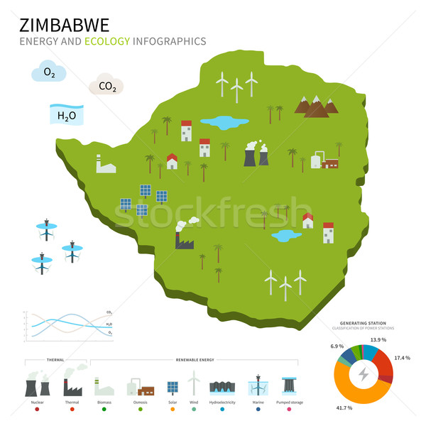 Energy industry and ecology of Zimbabwe Stock photo © tkacchuk