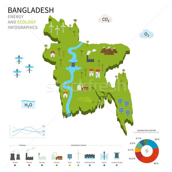 Energy industry and ecology of Bangladesh Stock photo © tkacchuk