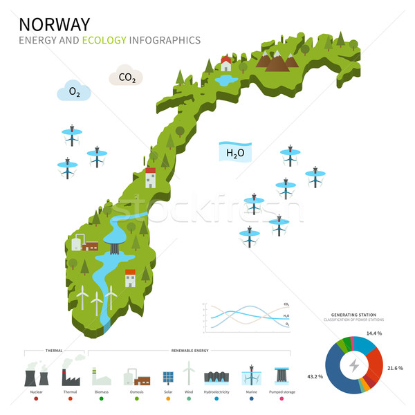 Energy industry and ecology of Norway Stock photo © tkacchuk