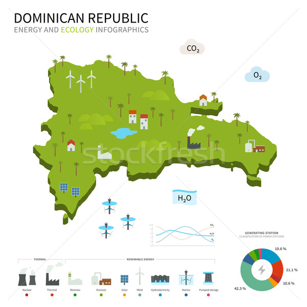 Energy industry and ecology of Dominican Republic Stock photo © tkacchuk