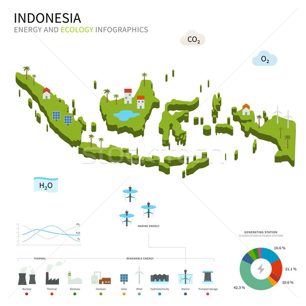 Energy industry and ecology of Indonesia Stock photo © tkacchuk