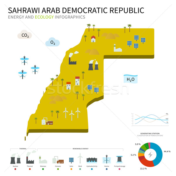 Energy industry and ecology of Sahrawi Arab Democratic Republic Stock photo © tkacchuk