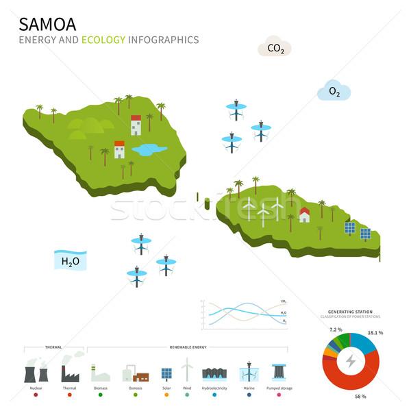 Energii przemysłu ekologia Samoa wektora Pokaż Zdjęcia stock © tkacchuk