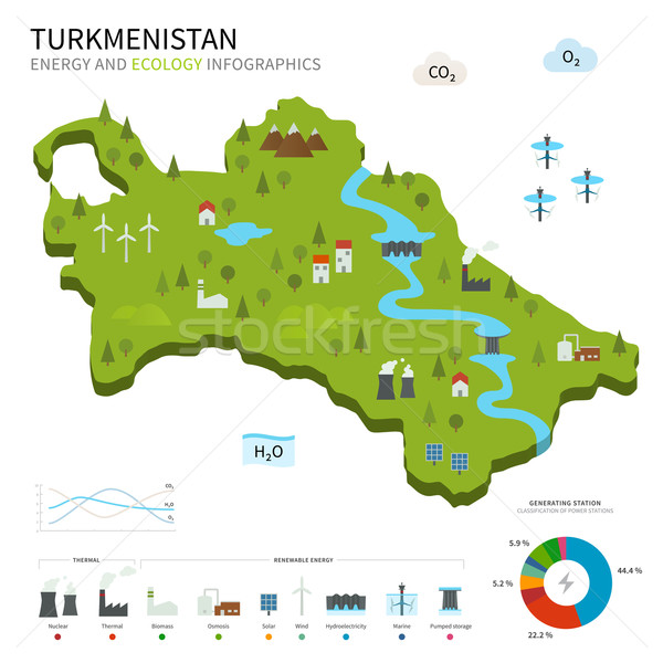 Energy industry and ecology of Turkmenistan Stock photo © tkacchuk