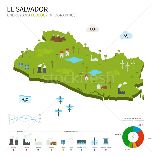Energy industry and ecology of El Salvador Stock photo © tkacchuk