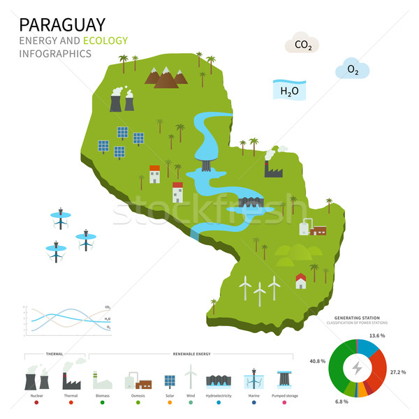 Energy industry and ecology of Paraguay Stock photo © tkacchuk