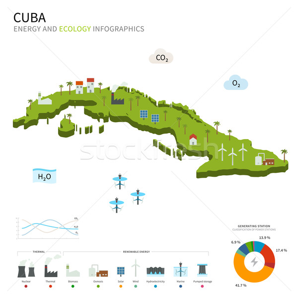 Energy industry and ecology of Cuba Stock photo © tkacchuk