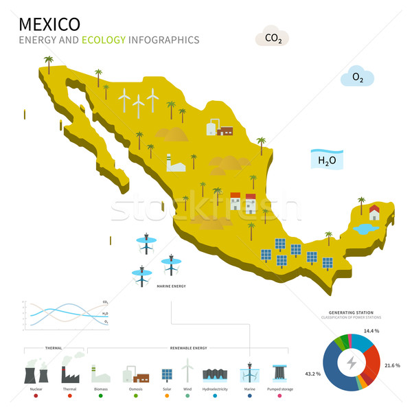 Energy industry and ecology of Mexico Stock photo © tkacchuk